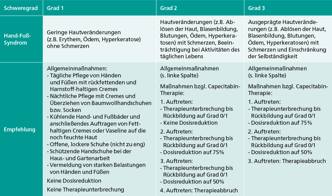 Tab. 1: Schweregrade des Hand-Fuß-Syndroms (gemäß National Cancer Institute Common Toxicity Criteria Version 4.03) und Empfehlung für Allgemeinmaßnahmen sowie zur Dosisreduktion von Capecitabin (Roche Pharma AG© 2011).