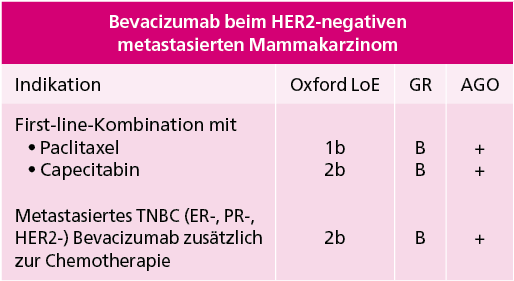 Abb. 1: AGO-Leitlinie 2015 zur Therapie des Mammakarzinoms (mod. nach [5]). LoE=Level of evidence.