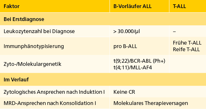 Tab. 3: Ungünstige Prognosefaktoren bei ALL. CR=Komplette Remission