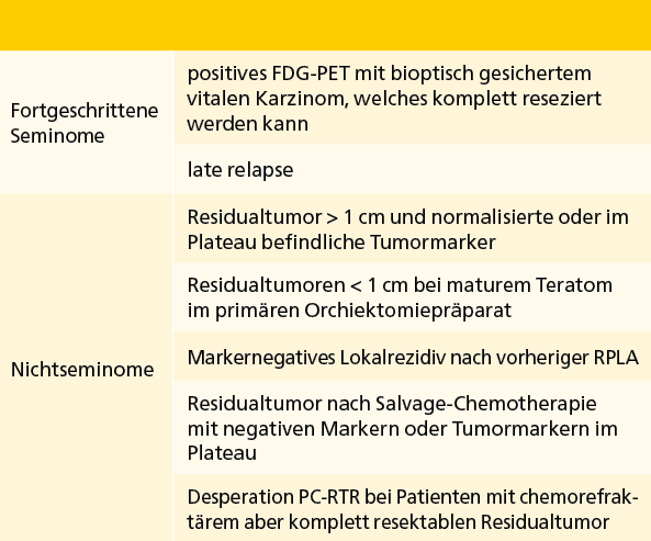 Tab. 3: Indikationsstellung zur RT-PCR.