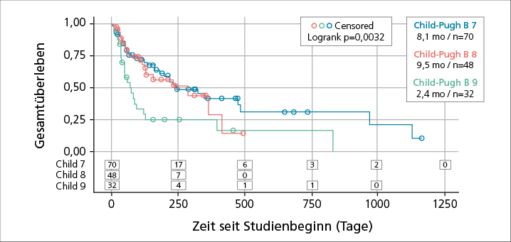 Abb. 2: INSIGHT-Studie: OS nach Child-Pugh B Score (nach (6)).