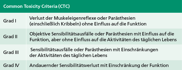 Tab. 1: Common Toxicity Criteria (CTC) der sensorischen Neuropathie des U.S. National Cancer Institute (NCI)