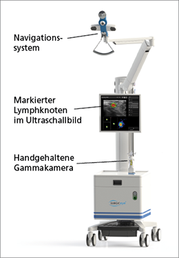 Abb. 2: declipseSPECT-System mit integrierter Ultraschalllösung, SurgicEye GmbH.
