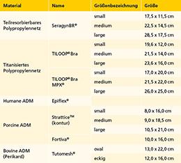 Tab. 1: Material- und Größenangaben der in der TU München eingesetzten synthetischen Netze.