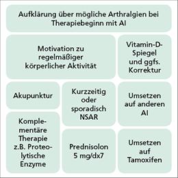 Abb. 2: Therapieoptionen bei Aromataseinhibitor-induzierter Arthralgie.