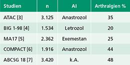 Tab. 1: Übersicht über die Arthralgieinzidenz größerer Studien unter Aromatasehemmertherapie.