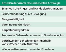 Tab. 2: Kriterien der AIA (mod. nach (8)).