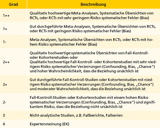 Tab. 1: Schema der Evidenzgraduierung nach SIGN. RCT=Randomized Clinical Trial