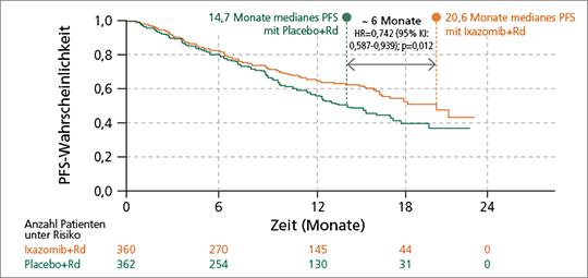 Abb. 1: Ixazomib+Rd verlängerte das progressionsfreie Überleben (PFS) signifikant um rund 6 Monate im Vergleich zu Placebo+Rd (modifiziert nach (2)).
