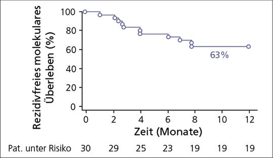 Abb. 1: DASFREE-Interimsanalyse (n=30): rezidivfreies molekulares Überleben nach 12 Monaten (nach (3)).