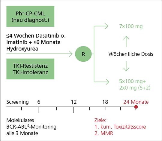 """Abb. 2: Studiendesign der neuen, prospektiven Studie zum """"5+2""""-Einnahmeschema mit Dasatinib (nach (7))."""