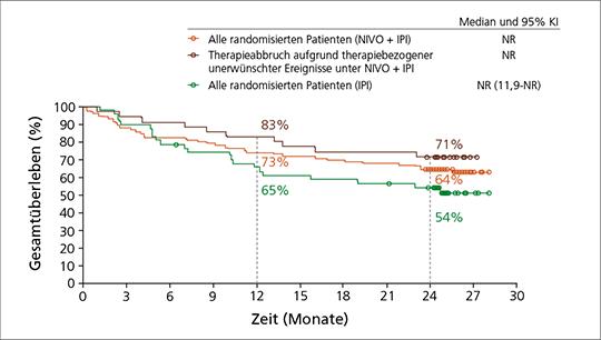 Abb. 1: CheckMate -069: 2-Jahres-OS-Raten unter Kombinationstherapie mit Nivolumab plus Ipilimumab vs. Ipilimumab (nach (7)).