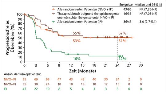Abb. 2: CheckMate -069: 2-Jahres-PFS-Raten unter Kombinationstherapie mit Nivolumab plus Ipilimumab vs. Ipilimumab (nach (7)).