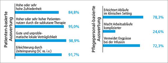 Abb. 2: Die nicht-interventionelle Mab-SCale-Studie zeigte hohe Zufriedenheit von DLBCL-Patienten und Pflegepersonal mit MabThera® SC.