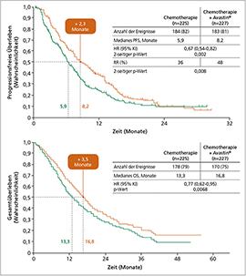 PFS (oben) und OS (unten), Chemotherapie mit und ohne Bevacizumab bei rezidiviertem Zervixkarzinom