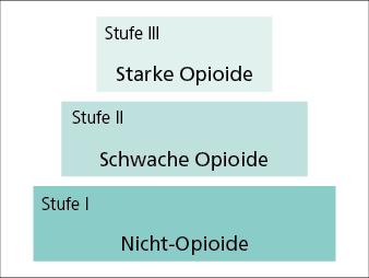 Abb. 1: WHO-Stufenschema: Analgetika der Stufe II und III können mit Analgetika der Stufe I kombiniert werden; eine Kombination von Analgetika der Stufe II mit Analgetika der Stufe III ist dagegen nicht sinnvoll.