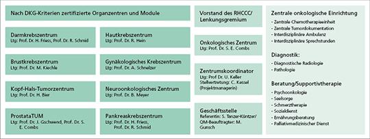Abb. 1: Organigramm der zertifizierten Zentren im Klinikum rechts der Isar, Technische Universität München.