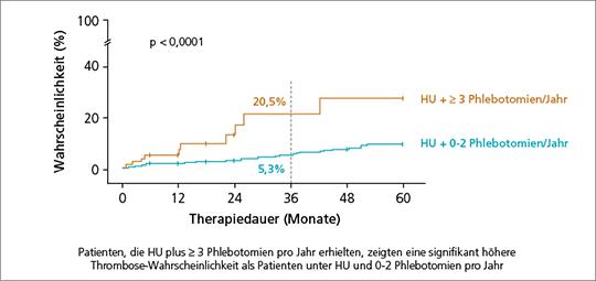 Abb. 1: Wahrscheinlichkeit der Thrombose-Entwicklung (nach (3)). HU=Hydroxyurea