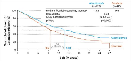 Abb. 1: Atezolizumab beim fortgeschrittenen NSCLC – Phase-III-Studie OAK, Gesamtüberleben (ITT-Population) ©Roche (mod. nach (2)).