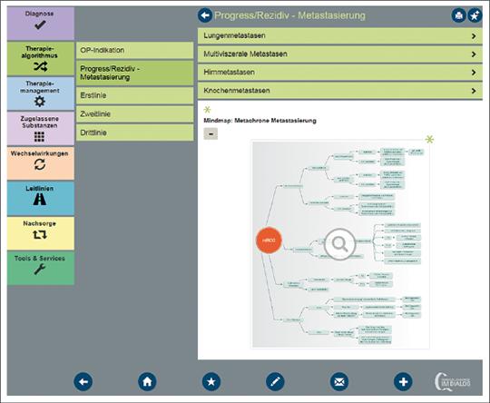 Abb. 1: Mindmap zum Therapiealgorithmus bei RCC-Progress bzw. Rezidiv-Metastasierung.