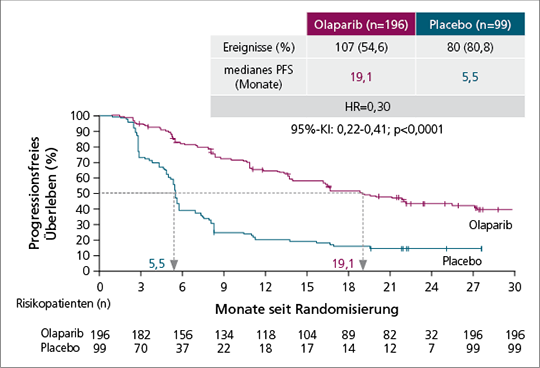 Abb. 1: Signifikante Verlängerung des PFS unter Olaparib um 13,6 Monate im Vergleich zu Placebo (10).