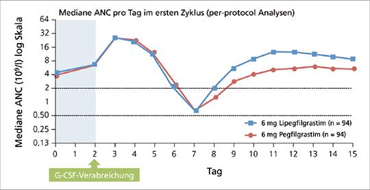 Abb. 1: Schnellere Erholung der absoluten Neutrophilenzahl (ANC) unter Lipegfilgrastim (mod. nach (4)).