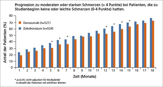 Abb. 2: Ein geringerer Anteil von Patienten unter Denosumab berichtete über Schmerzprogression (nach (9)).