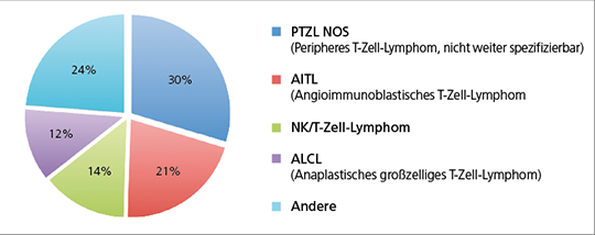 Abb. 1: Verteilung der PTZL-Entitäten (mod. nach (6)).
