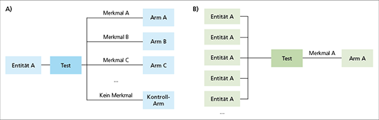 Abb. 1: Schematische Darstellung möglicher Studiendesigns im Sinne einer Umbrella-Studie (A) und Basket-Studie (B).