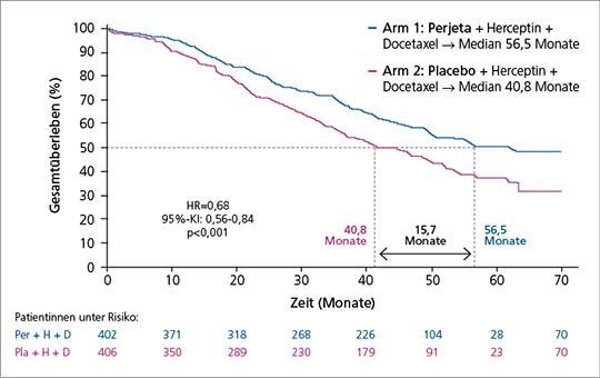 Abb. 2: CLEOPATRA-Studie: Perjeta verlängert das OS signifikant um 15,7 Monate auf fast 5 Jahre (modifiziert nach (9)).