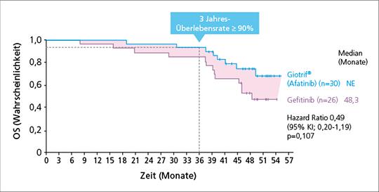 Abb. 1: Post-hoc-Analyse der LUX-Lung 7-Studie: OS bei Patienten* mit EGFR-TKI der 3. Generation in der Folgetherapie (mod. nach (8)).