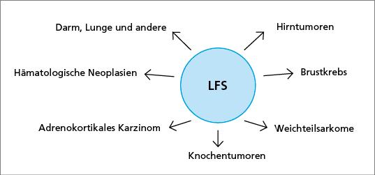 Abb. 1: Li-Fraumeni-Syndrom (LFS) Neoplasie-Spektrum.