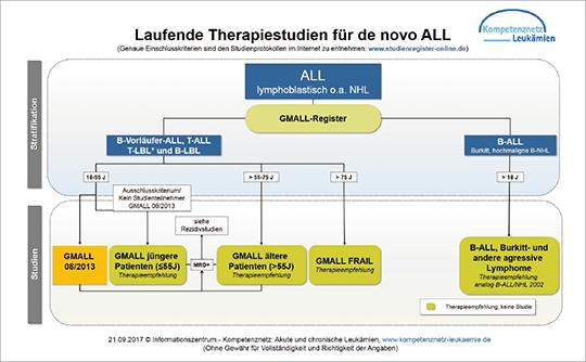 """Abb. 1: Diagramme wie z.B. zum Thema """"Laufende Therapiestudien für de novo ALL"""" stehen im Deutschen Leukämie-Studienregister zum Download zur Verfügung."""