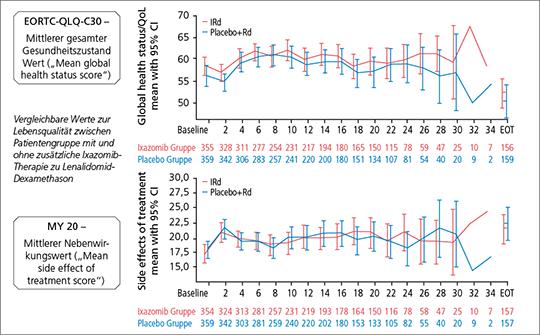 Abb. 1: Die Lebensqualität von Patienten unter Ixazomib war vergleichbar mit der von Patienten, die mit Placebo behandelt wurden – jeweils zusätzlich zu Rd (mod. nach (4)).