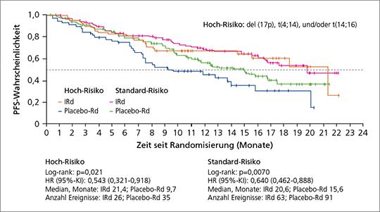 Abb. 2: Patienten mit einem hohen zytogenetischen Risiko profitierten von Ixazomib+Rd mit einem besseren PFS als Patienten unter Placebo+Rd (mod. nach (5)).