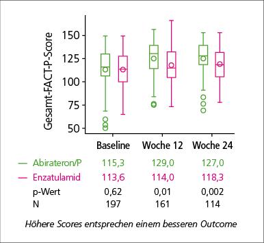 Abb. 1: Bessere Lebensqualität im FACT-P--Gesamtscore unter Abirateron/P vs. Enzalutamid in der mCRPC-Erstlinientherapie in einer prospektiven Phase-II-Studie (mod. nach (1)).