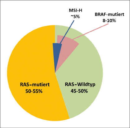 Abb. 1: Häufigkeitsverteilung von RAS-, BRAF-Mutationen sowie MSI-H im mCRC.