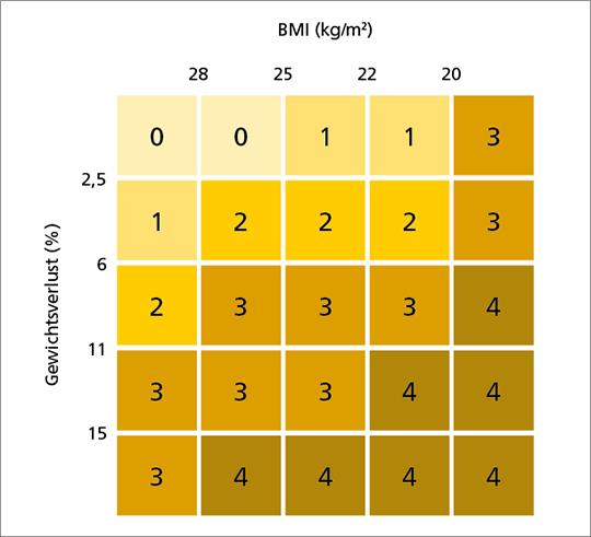 Abb. 1: Gradierungsschema (Grad 0 bis 4) zur Vorhersage des Gesamtüberlebens bei Patienten mit fortgeschrittener Krebserkrankung.