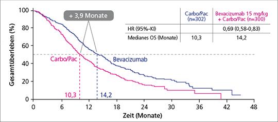 Abb. 1: OS-Vorteil von 3,9 Monaten beim Adenokarzinom unter Avastin – Prospektive Subgruppenanalyse aus E4599.