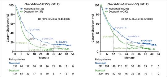 Abb. 1: Gesamtüberleben (OS) unter Nivolumab vs. Docetaxel mit einer Nachbeobachtungszeit von mindestens 3 Jahren (mod. nach (1)).