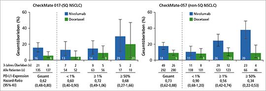 Abb. 2: Anteil an Patienten mit einem OS von mind. 3 Jahren unter Nivolumab vs. Docetaxel entsprechend der PD-L1-Expression (mod. nach (1)).