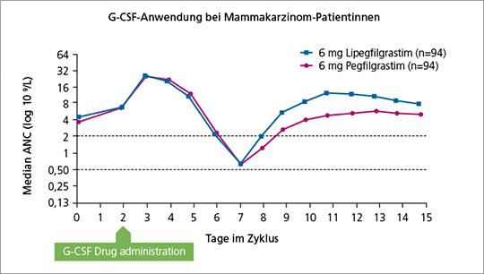Abb. 1: Signifikant verkürzte Zeit bis zur Erholung der absoluten Neutrophilenzahl in Zyklus 1 (mod. nach (12)).