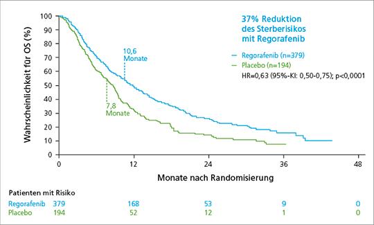 Abb. 1: Medianes Gesamtüberleben in der RESORCE-Studie (mod. nach (5)).