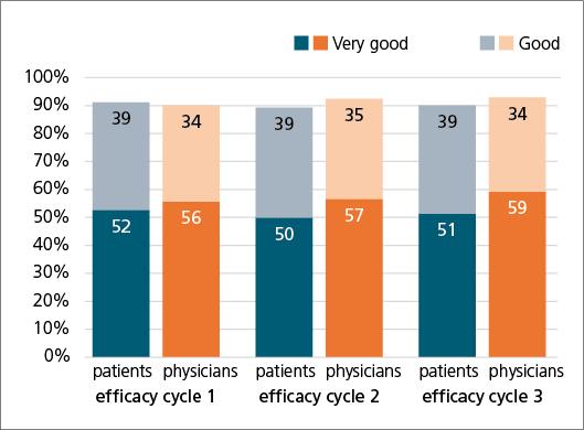 Abb. 5: Vergleich der Effektivitätsbeurteilung durch Patienten und Arzt.