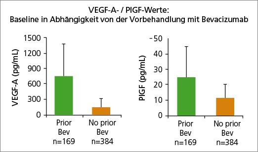 Studie zeigt PIGF VEGF A Werte