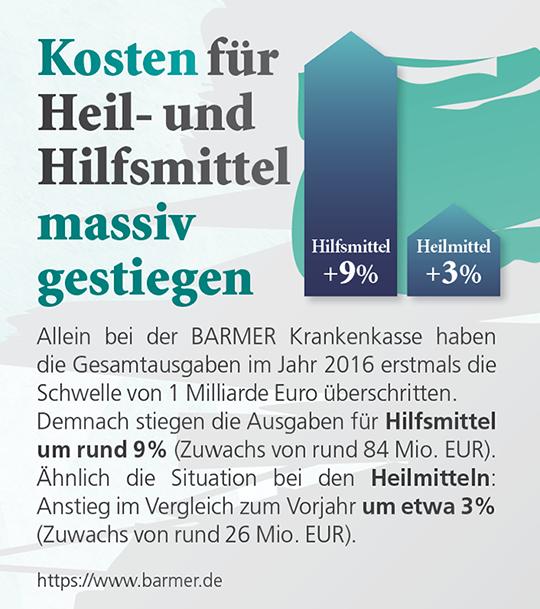 Kosten für Heil- und Hilfsmittel massiv gestiegen