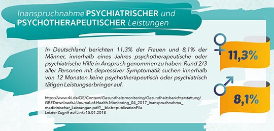 Inanspruchnahme psychiatrischer und psychotherapeutischer Leistungen