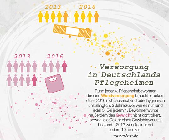 Versorgung in Deutschlands Pflegeheimen