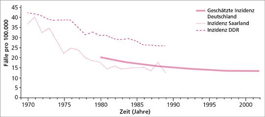 Abb. 1: Altersstandardisierte Inzidenzraten und Hochrechnung der Inzidenzrate für Gesamtdeutschland.