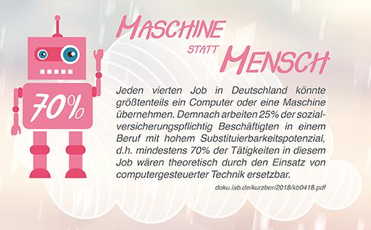 Maschine statt Mensch
